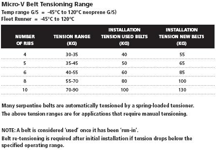 Belt Tensioner Gauge Krikit Ii For Micro V At Gates