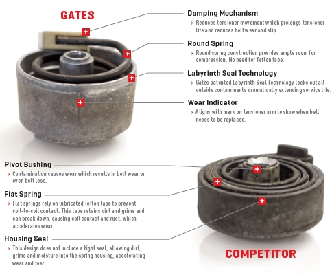 Gates vs Competitor Tensioner Design