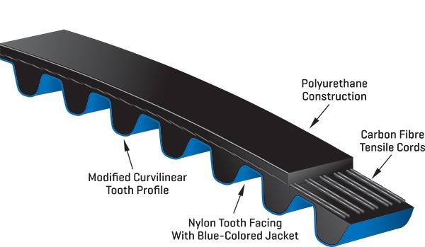Poly Chain Gt Carbon Belts Synchronous Belts Gates Australia