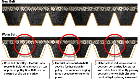 Identifying a Belt That is Near Failure | Gates Tech Tip